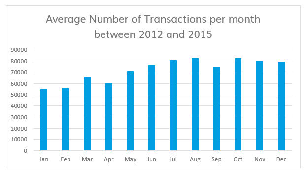 Average Sales Transactions per month between 2012 and 2015