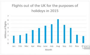 Flights out of the UK for Holiday 2015